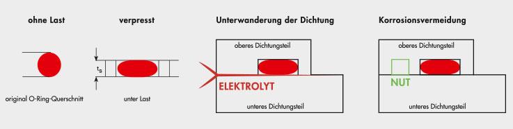 KREMER - Dichtigkeitsverlust durch elektrolytische Korrosion