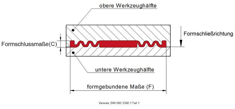 KREMER - Unterscheidung Formgebundene (C) von Formschlussgebundenen (F) Maßen