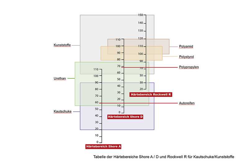KREMER- Tabelle Härtebereich