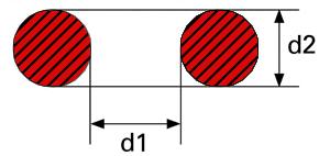 Innendurchmesser (d1) und Schnurstärke (d2)