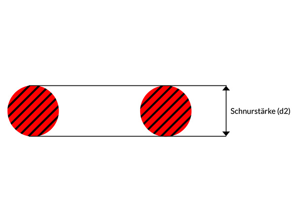 Was ist die Schnurstärke von O-Ringen?